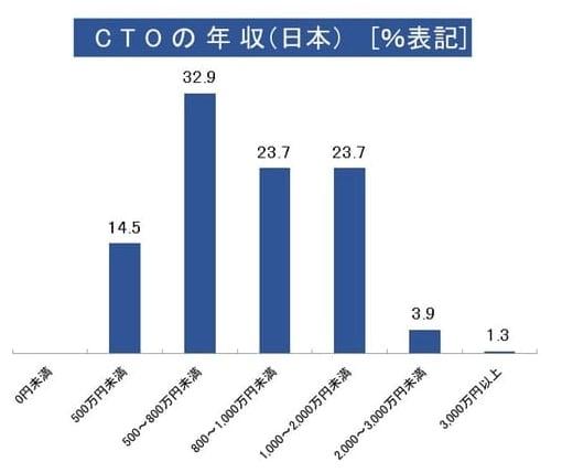 CTOの年収(日本)