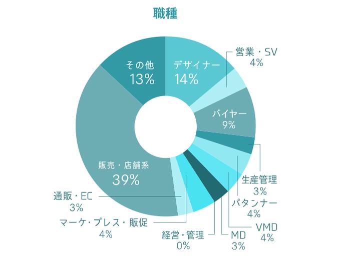 ファッショーネの求人職種の割合