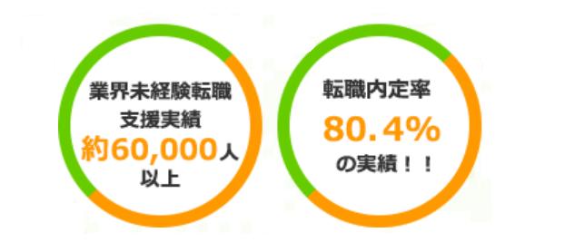 60,000人の実績!未経験から憧れの正社員