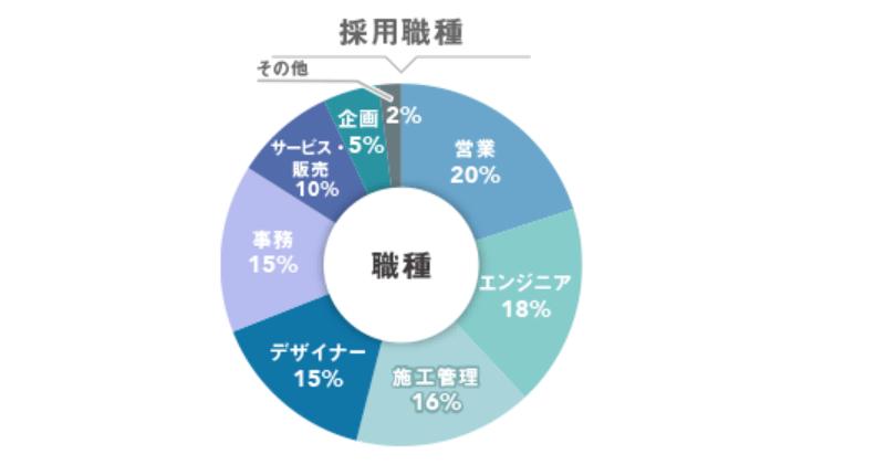 ハタラクティブの採用職種の割合