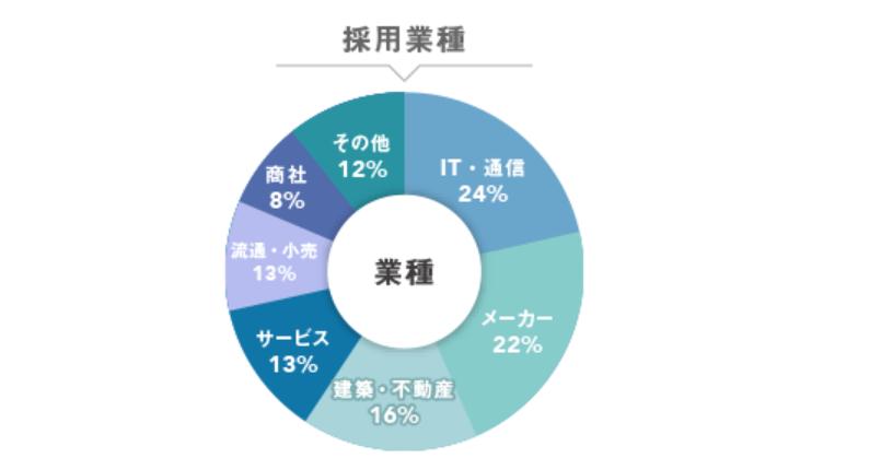 ハタラクティブの採用業種の割合
