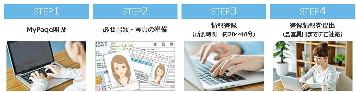 「オンライン登録」登録後の流れ