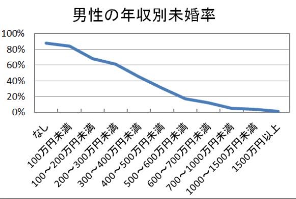 男性の年収別未婚率