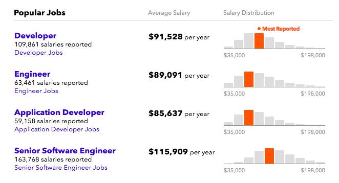 ブロックチェーン技術者の年収