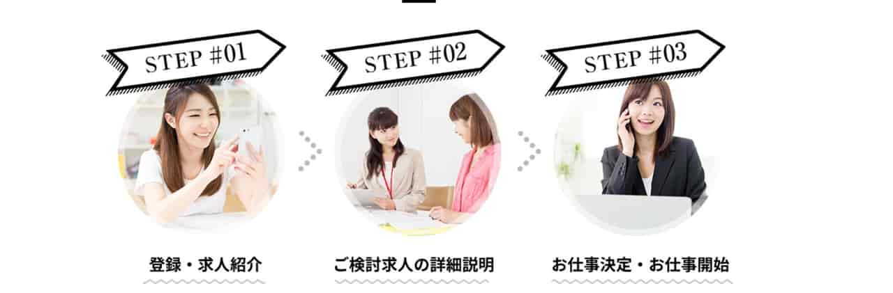 東京ダイブを利用した転職活動の流れ