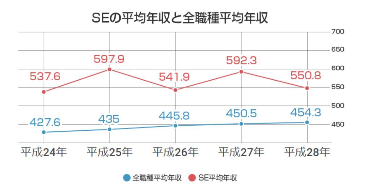 厚生労働省 賃金構造基本統計調査(平成28年)
