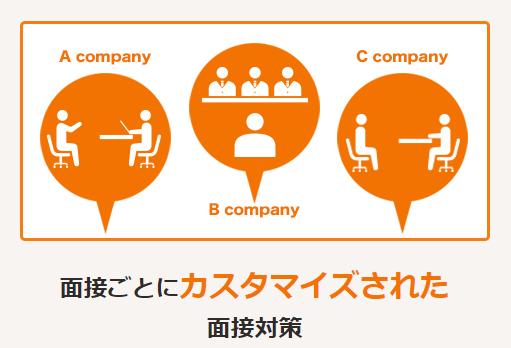 企業ごとの面接対策