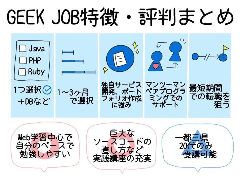 GEEK JOBの評判・口コミ