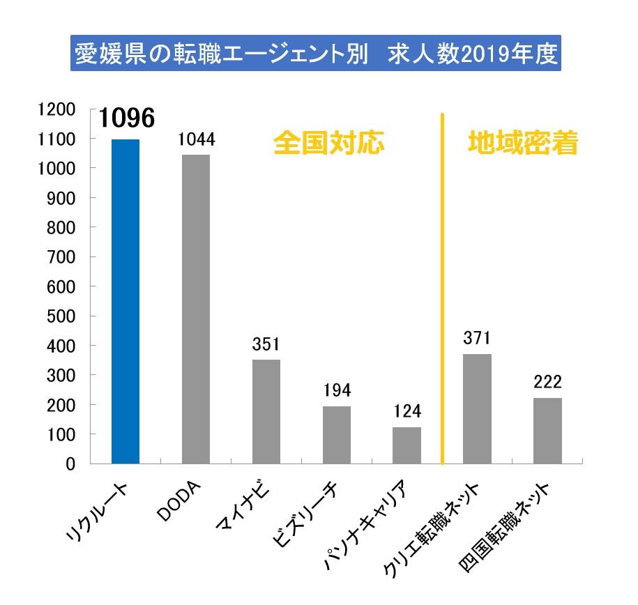 愛媛県で求人数が多いエージェントは?(2019年版)