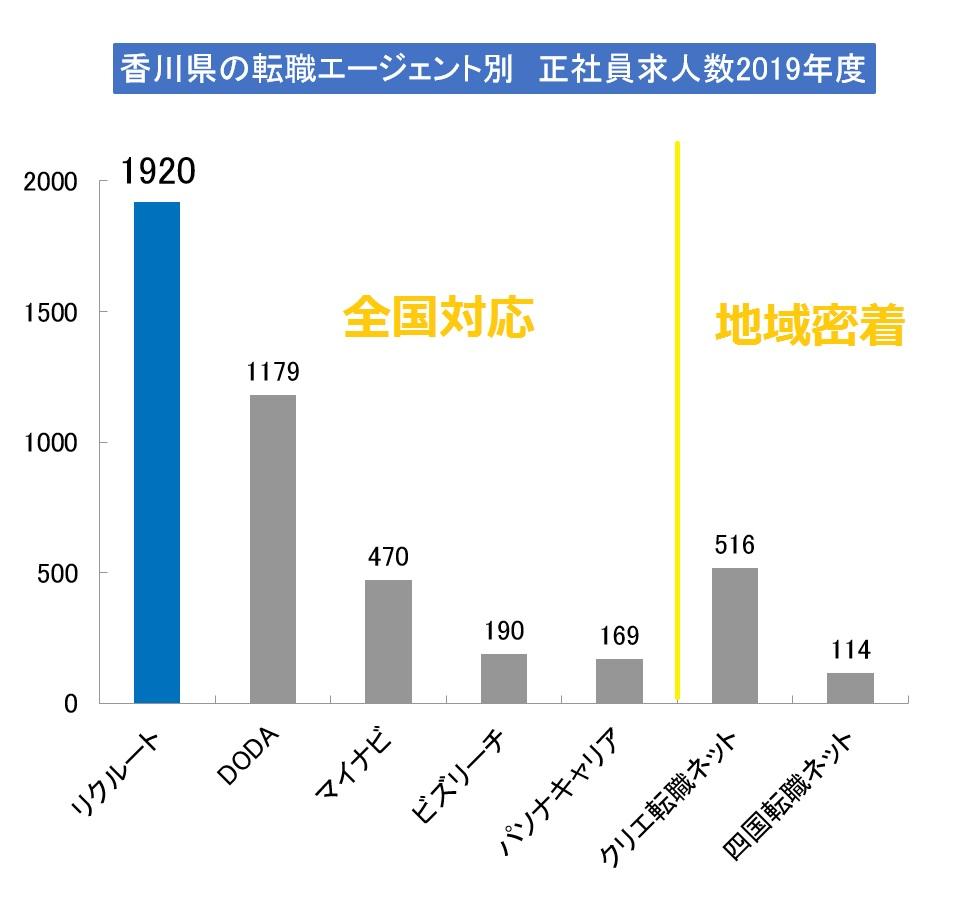 香川県で正社員の求人数が多いエージェントは?(2019年版)