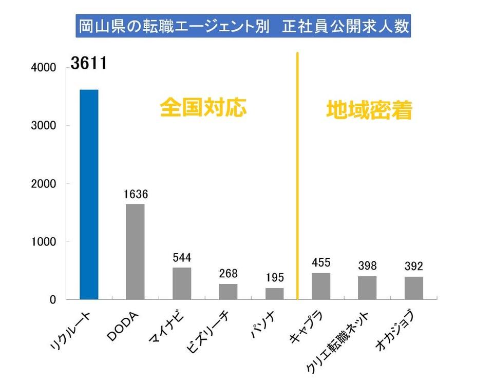 岡山県で正社員の求人数が多いエージェント