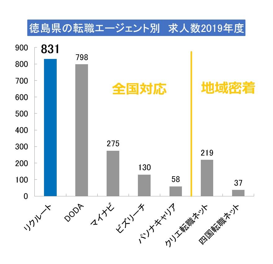 徳島県で求人数が多いエージェントは?(2019年版)