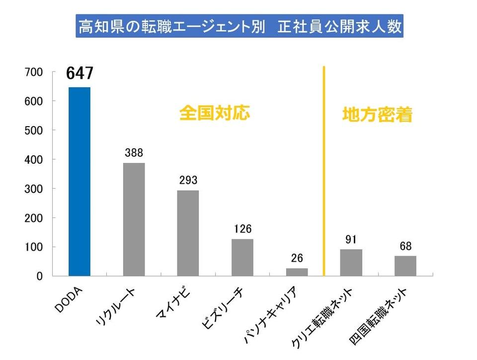 高知県で正社員の求人数が多いエージェントは