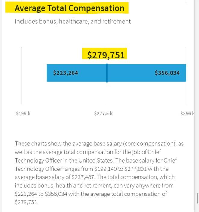 CTOの年収(アメリカ)