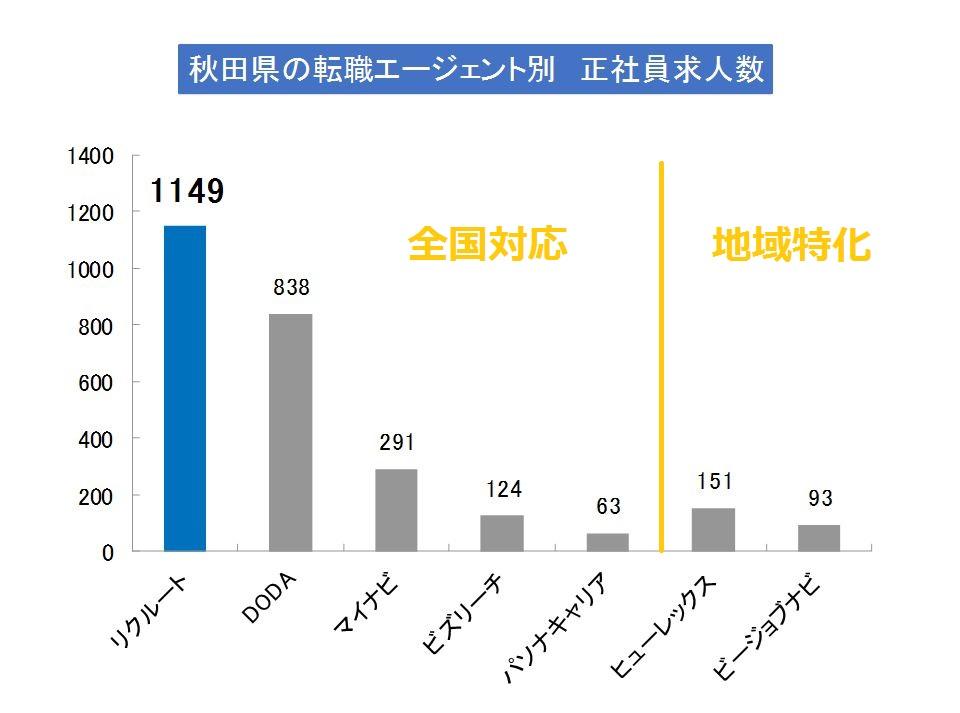 秋田県で求人数が多いエージェントは?(2019年版)