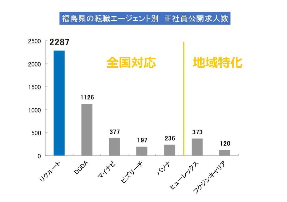 福島の転職エージェントの正社員求人(公開求人+非公開求人)