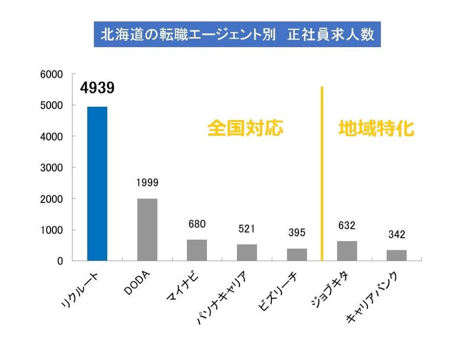 北海道の転職エージェントの正社員求人(公開求人+非公開求人)