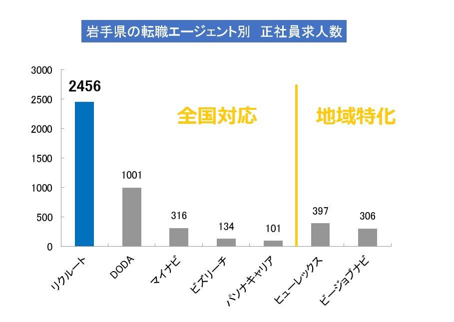 岩手県で求人数が多いエージェントは