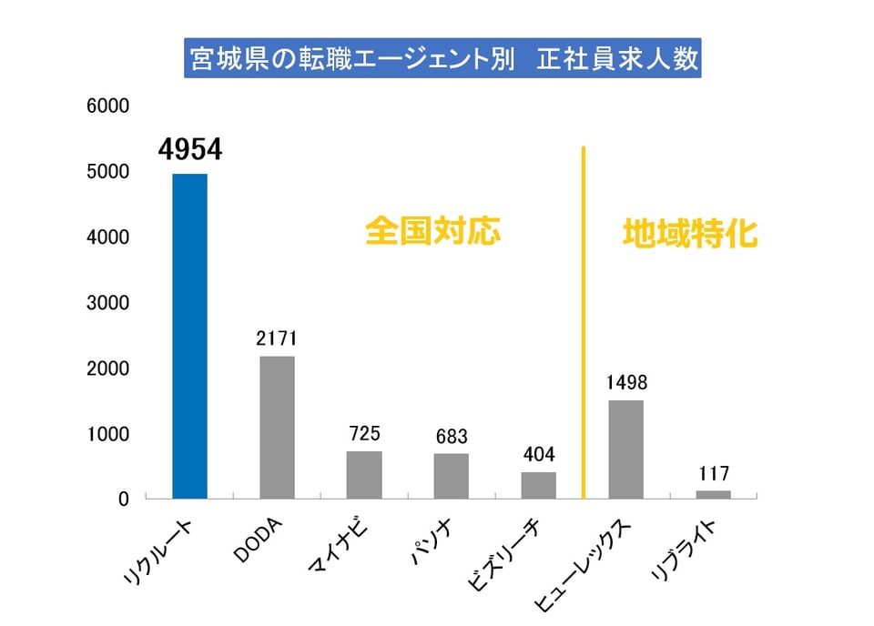 宮城県で求人数が多いエージェント