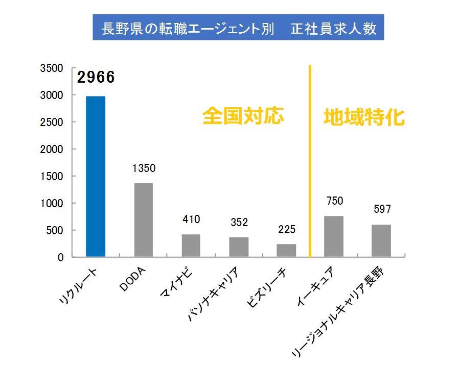 長野県で求人数が多いエージェント