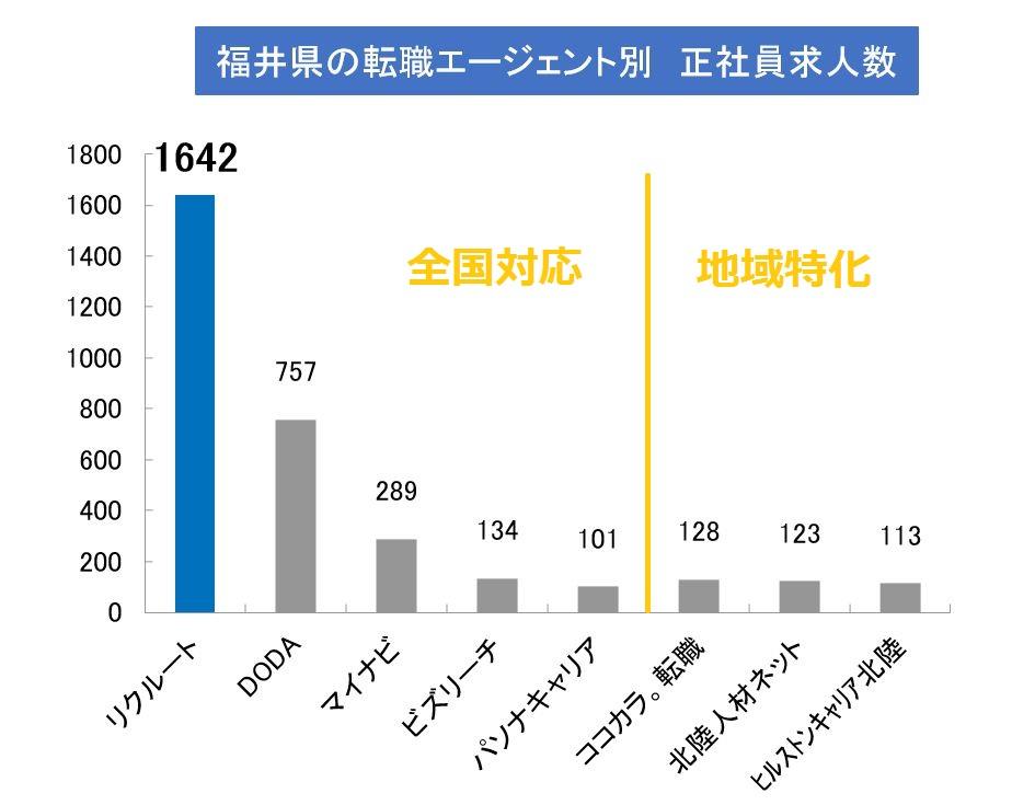福井正社員求人(公開求人+非公開求人)