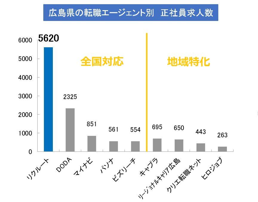 広島転職エージェントの正社員求人(公開求人+非公開求人)