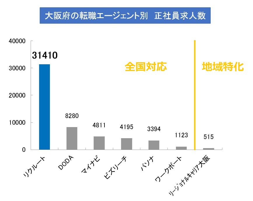 大阪転職エージェントの正社員求人(公開求人+非公開求人)